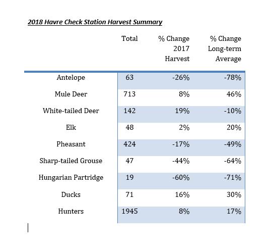 Havre statistics