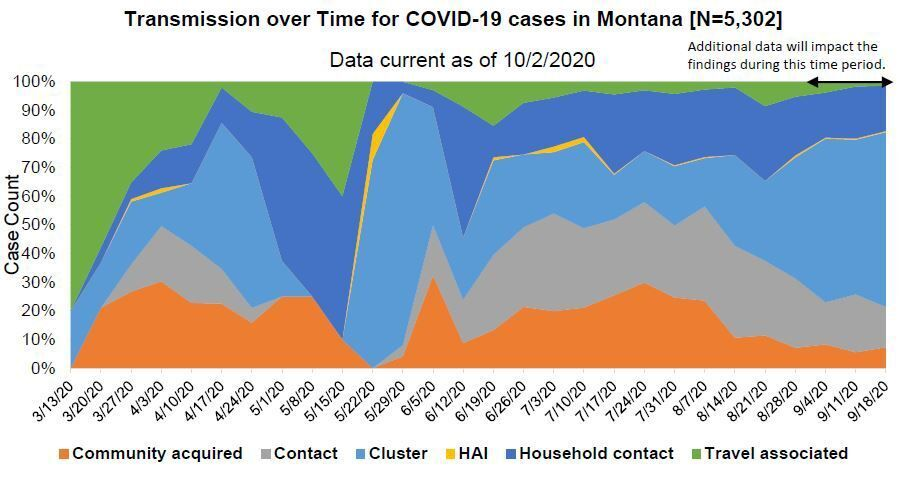 Transmission over time for COVID-19 cases in Montana