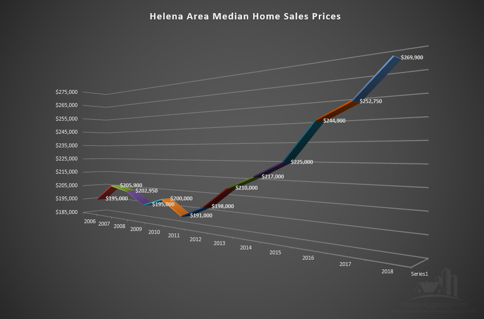 Helena Area Median Home Sales Prices