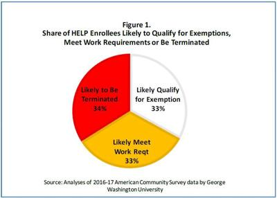Medicaid expansion study