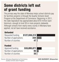Lack of state funding leaves many Montana schools in