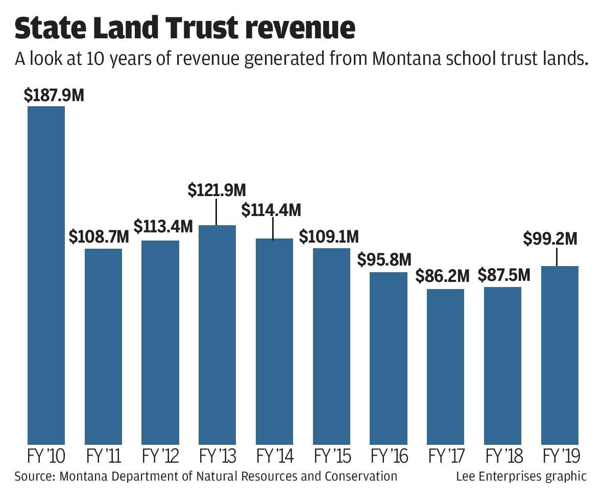 Trust Land Revenue