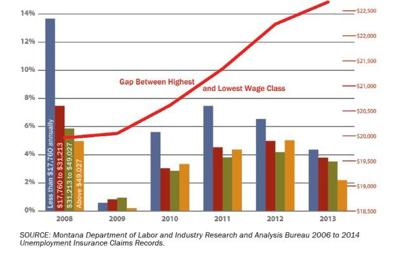 Middle class graph