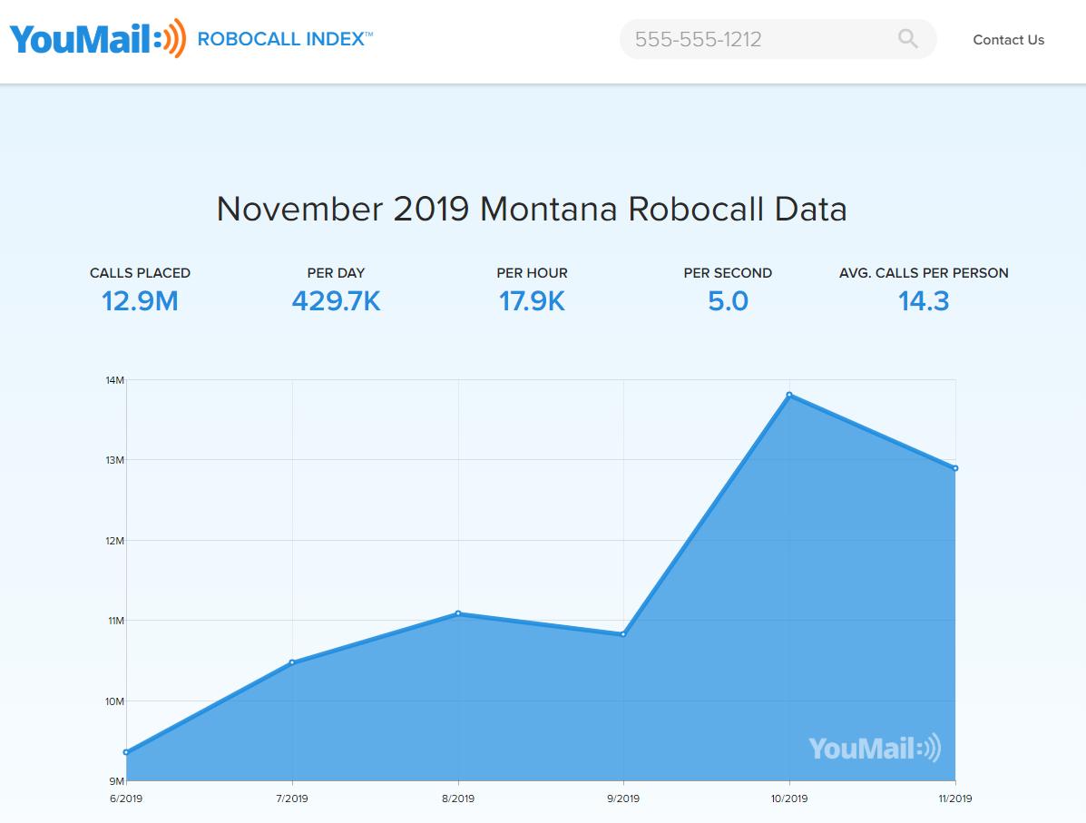 YouMail robocall data for Montana