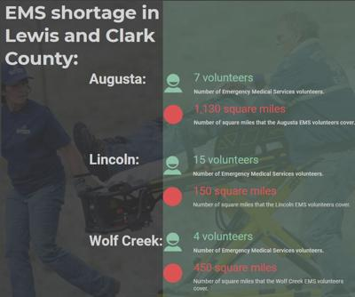 Graphic: EMS shortage in Lewis and Clark County