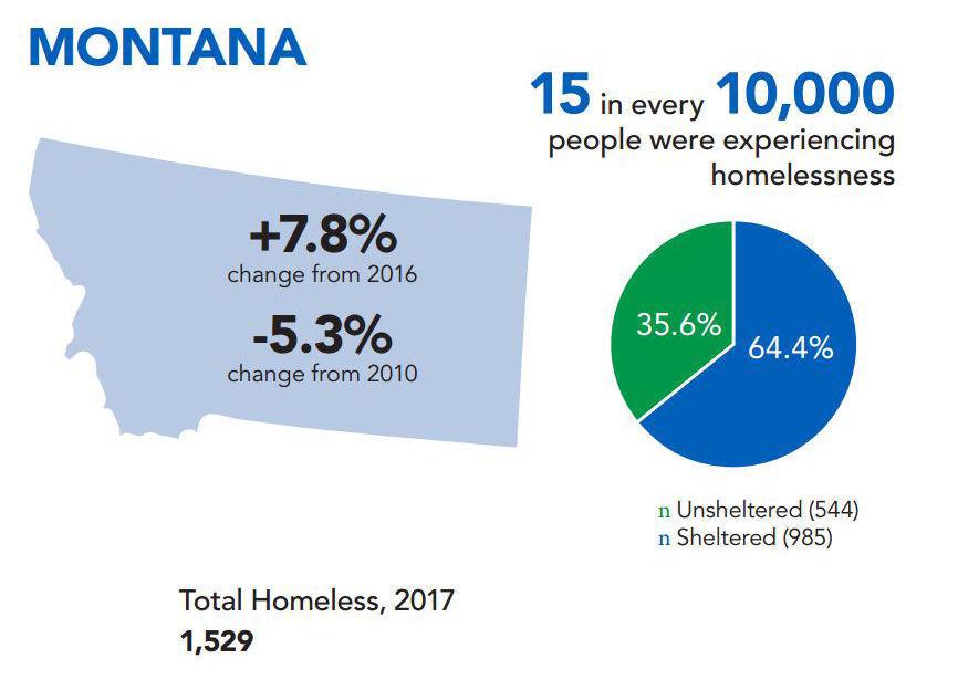 Montana homelessness summary
