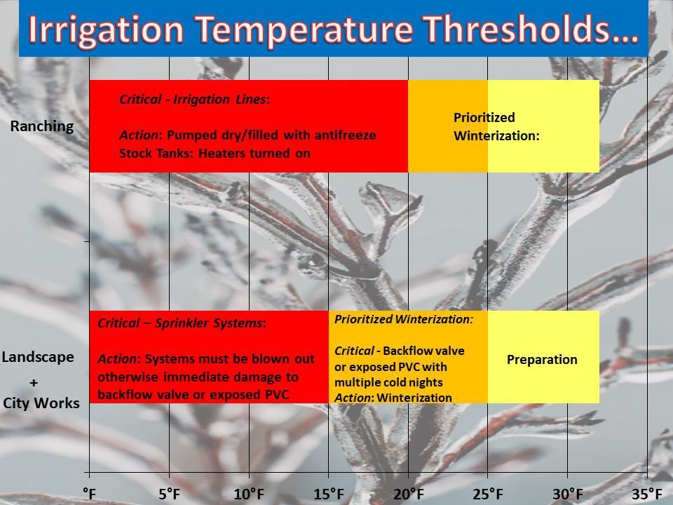 Irrigation temperature thresholds