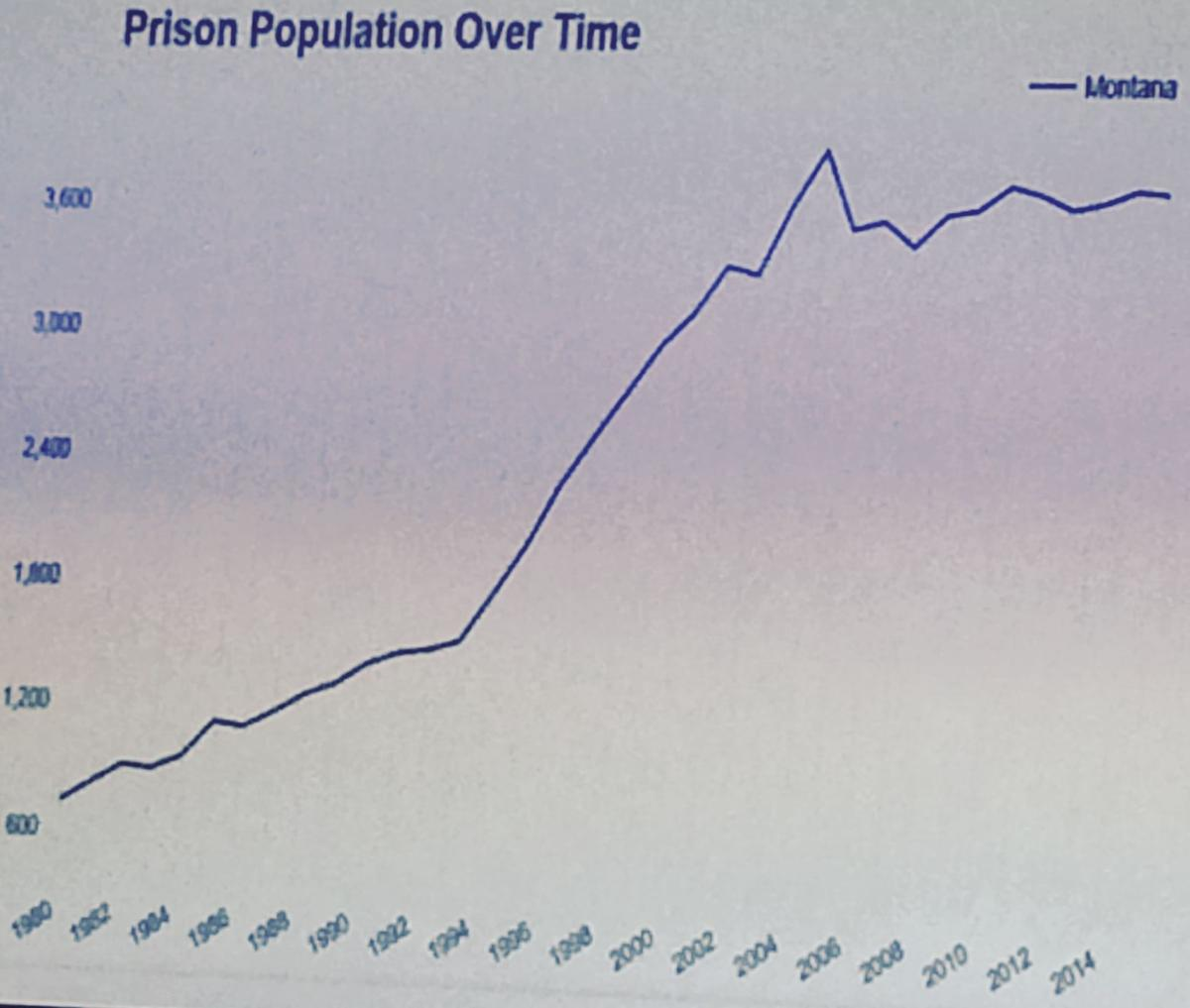 reasons for prison population increase Implications of criminal justice system adaptation for prison population growth and prison population, both in terms of its causes and consequences.