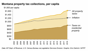 Montana property taxes keep rising. Here's where residents shoulder the heaviest loads.