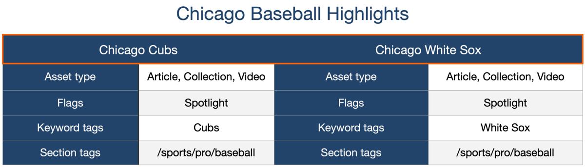 Chicago Baseball Highlights