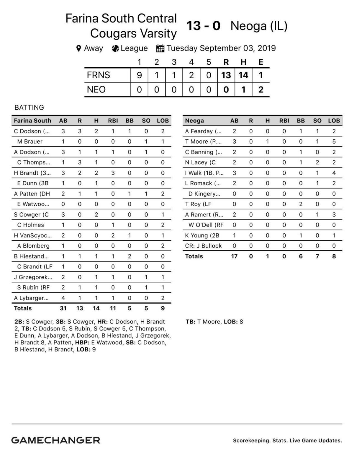Baseball: South Central 13, Neoga 0