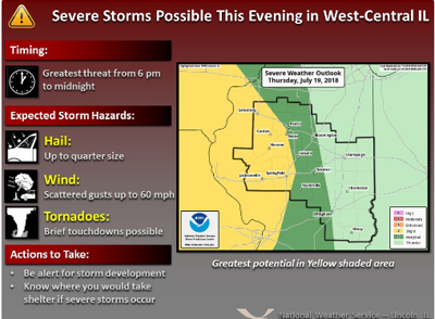 Severe Storms Tornado Possible This Evening National Weather