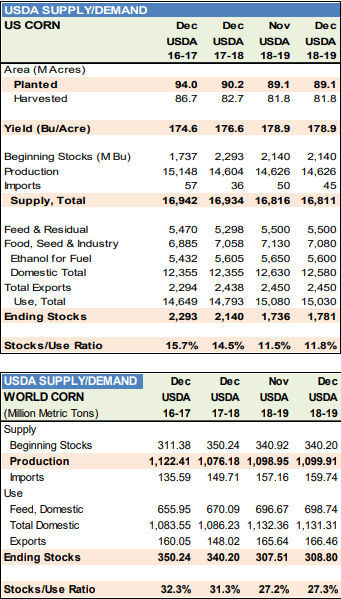 Corn-supply-demand