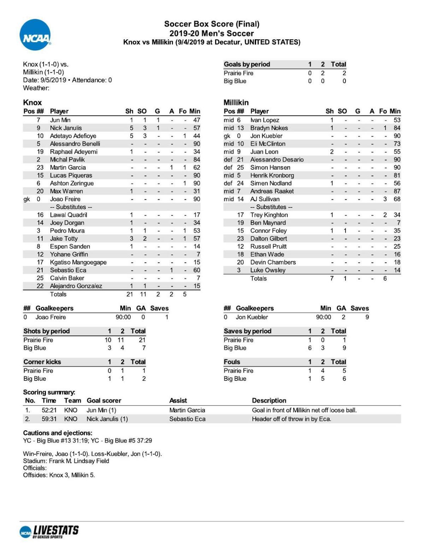 Men's Soccer: Knox College 2, Millikin 0