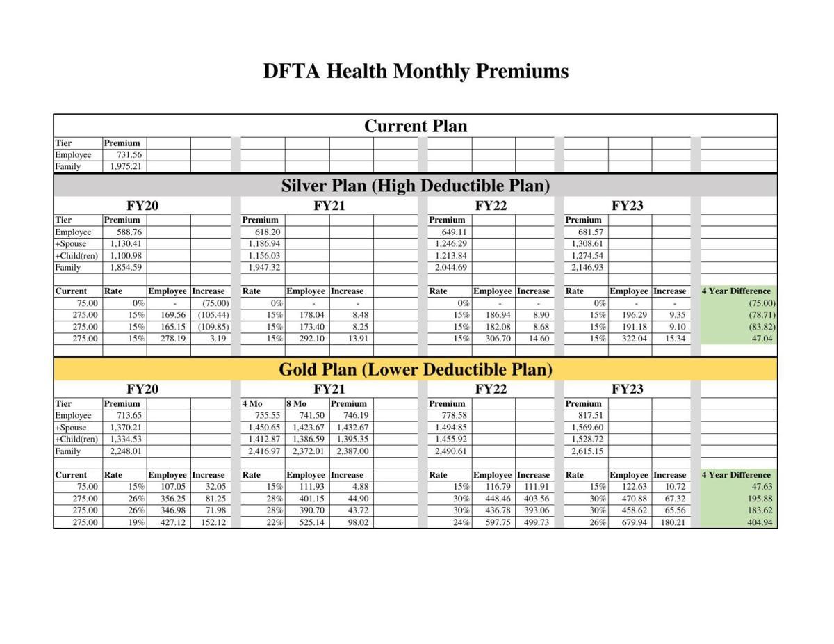 DFTA Health Monthly Premiums