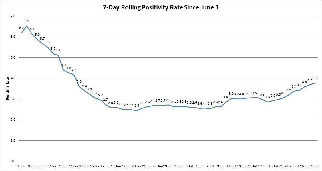 Rolling-Positivity-Rates-072720.jpg
