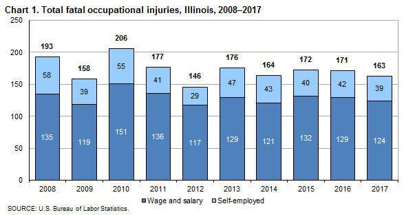 Illinois Fatal Work Injuries