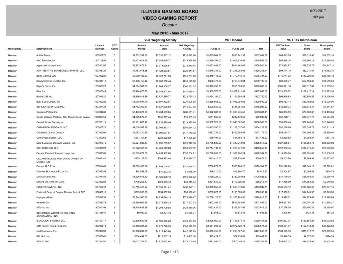 Decatur gaming amounts May 2016-2017