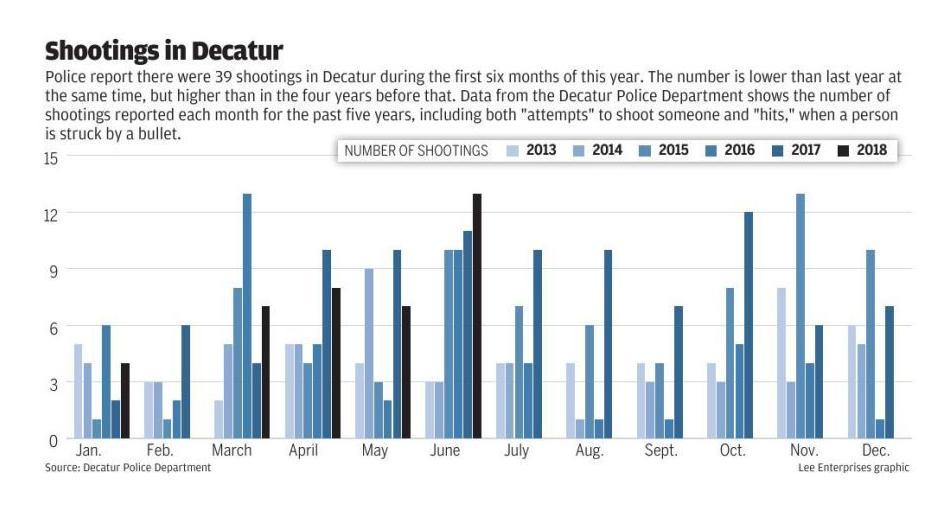 Decatur shootings graph