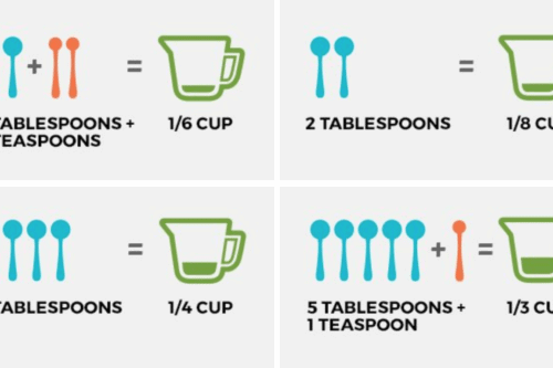 This Nifty Chart Will Help You With All The Teaspoon Tablespoon And