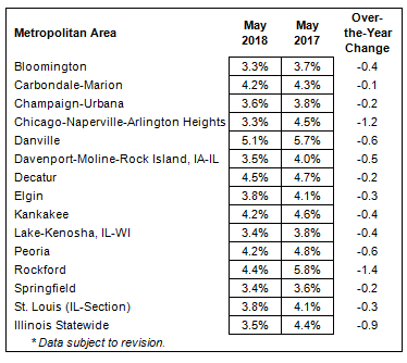 May 2018 unemployment numbers