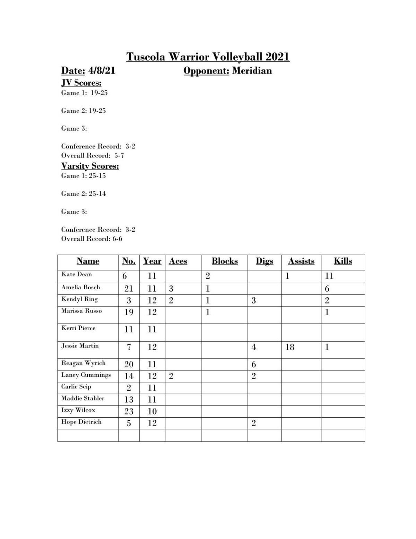 Tuscola Meridian stats