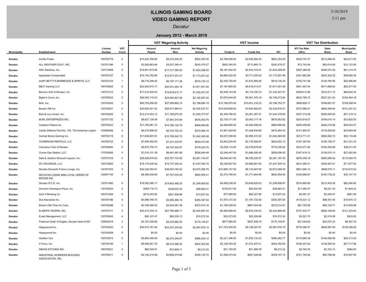 Decatur video gaming report 2012-2019