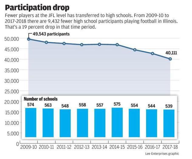 Participation drop graphic