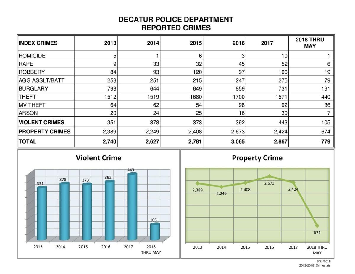 Decatur Police Reported Crimes