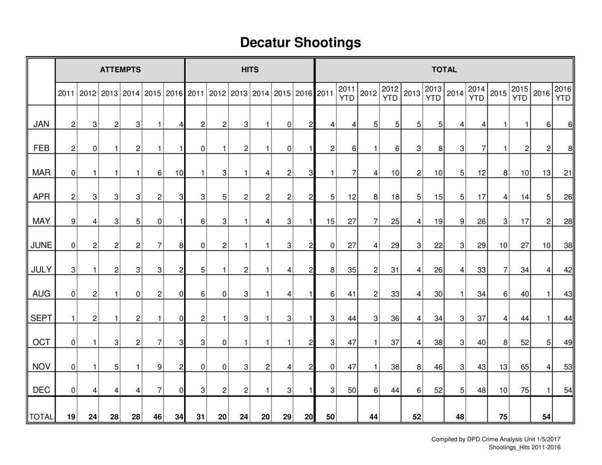 Decatur shootings 2011-2016