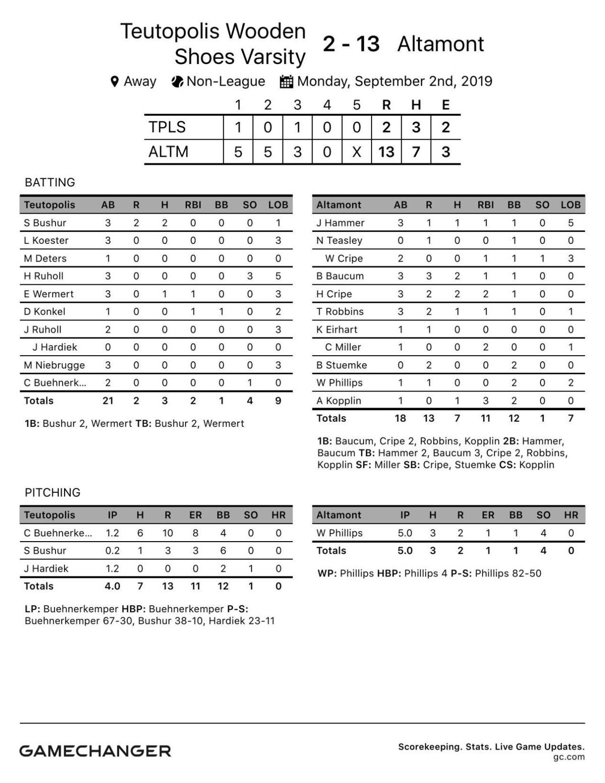 Baseball from Monday: Altamont 13, Teutopolis 2