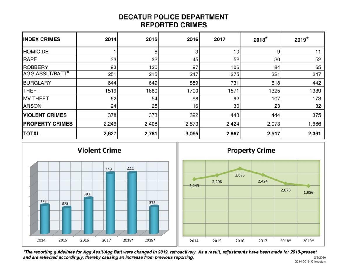 2014-2019 Decatur Crime Stats