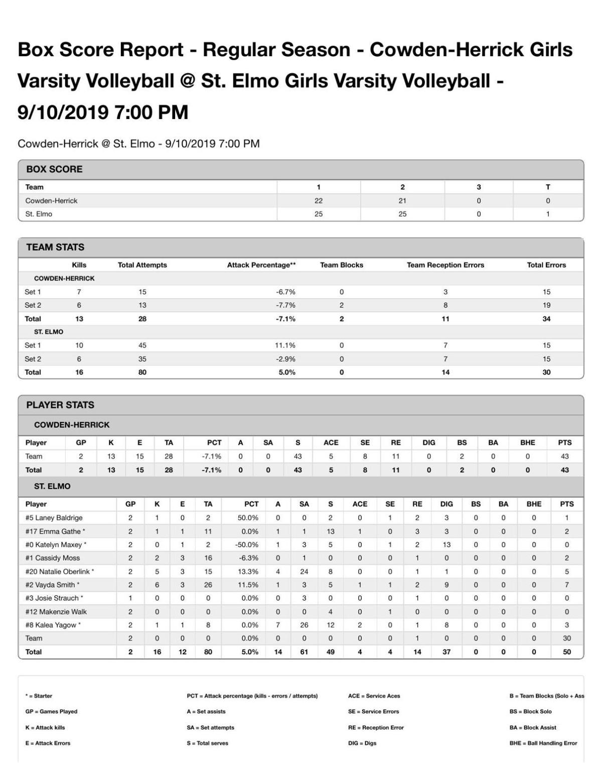 Volleyball: St. Elmo/Brownstown def. Cowden-Herrick/Beecher City 25-22, 25-21 (St. Elmo stats)