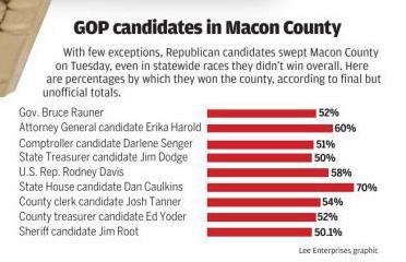 GOP candidates Macon County