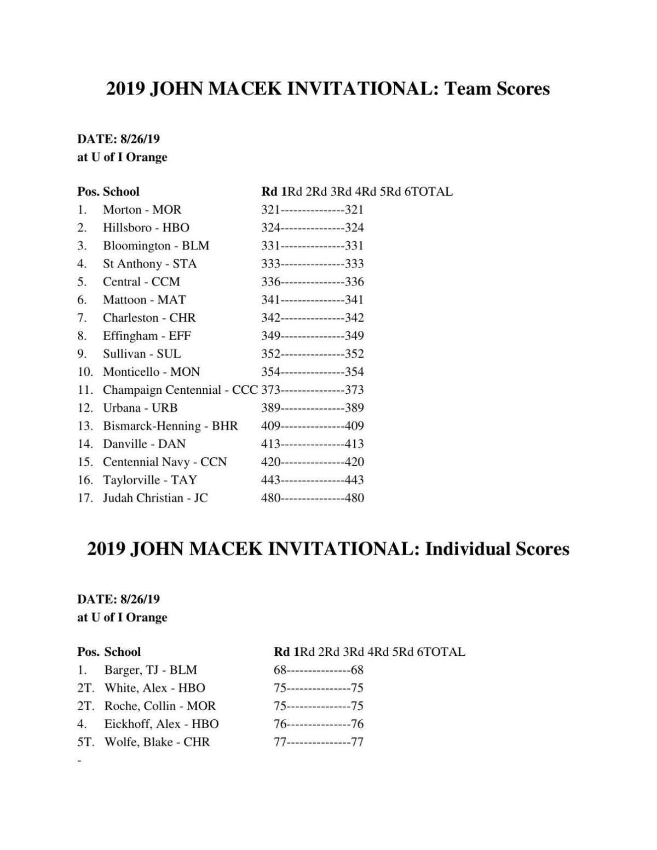 Boys Golf: Champaign Centennial John Macek Invitational