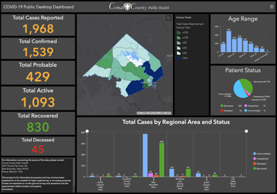 Public Health Dashboard