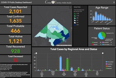 Comal County Public Health COVID-19 dashboard