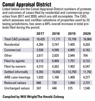 Comal Appraisal District