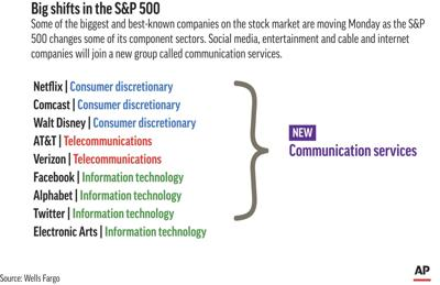 S&P 500 gets new look as it shuffles some key companies