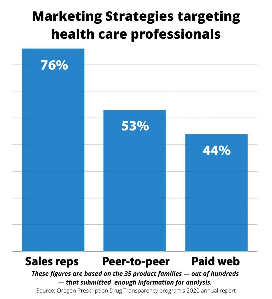 Marketing strategies targeting health care professionals