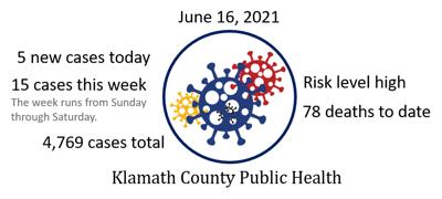 COVID data, June 16