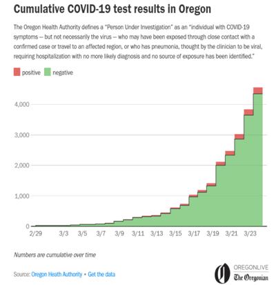 Oregon coronavirus chart