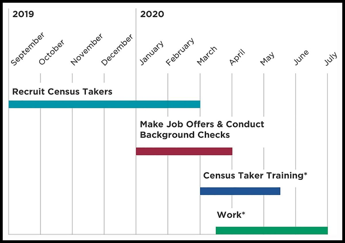 2020 Census work timeline