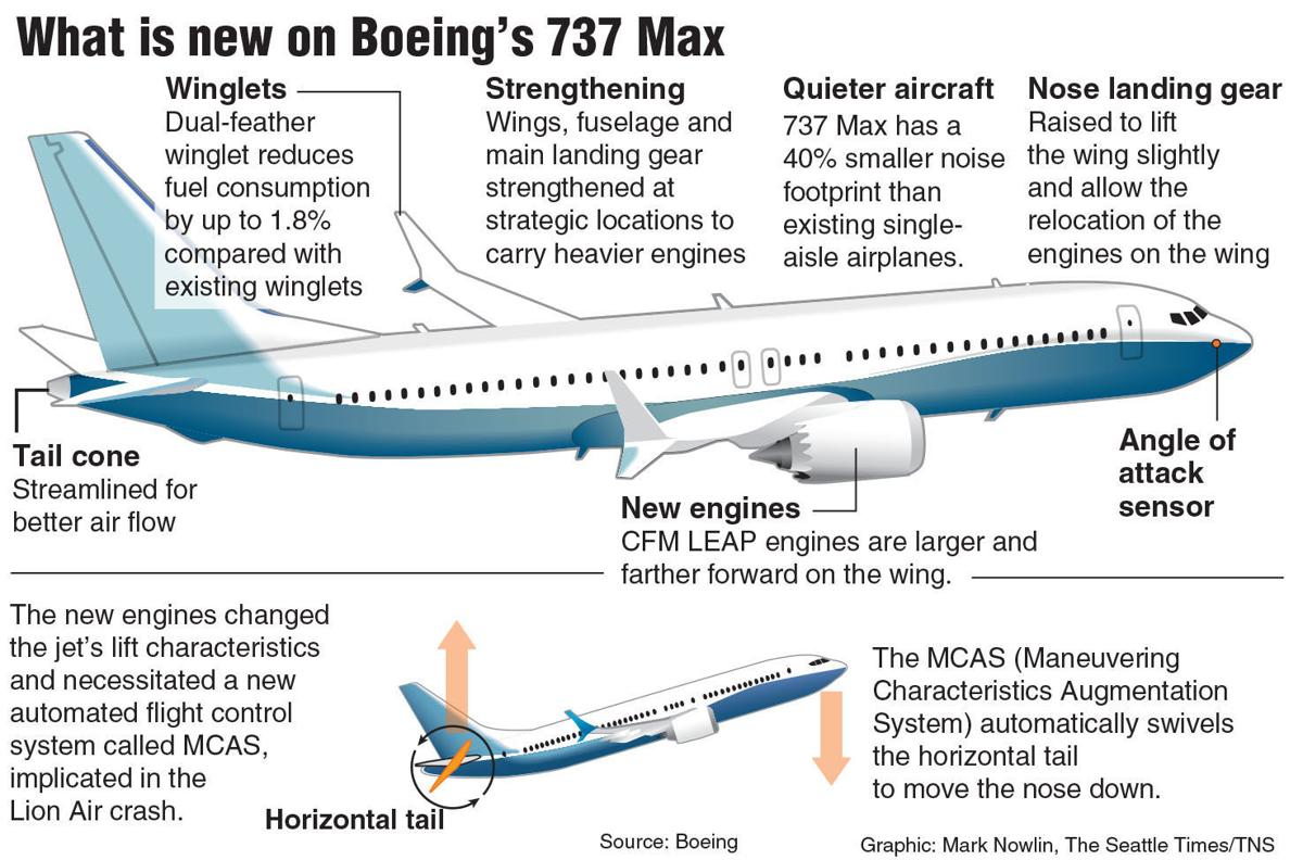737 MAX: most troubled airliner debut | Business | heraldandnews com