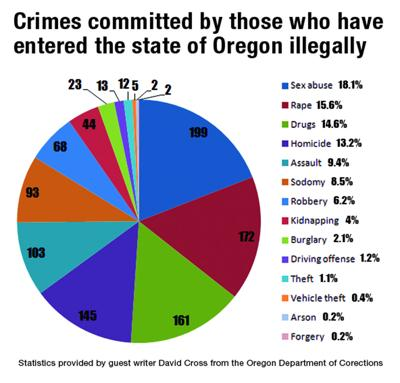 Crimes committed by those who have entered the state of Oregon illegaly