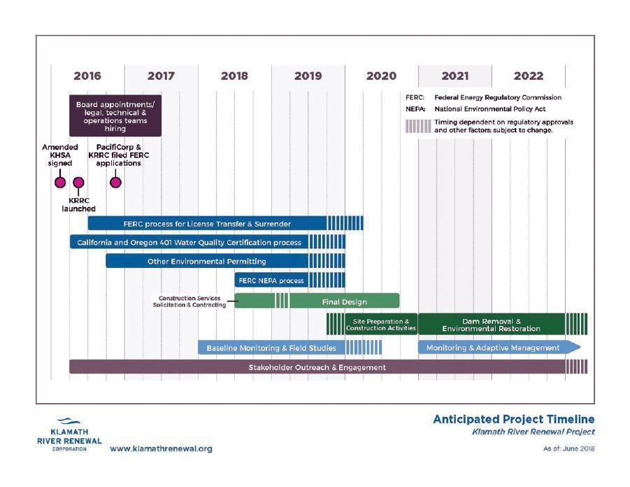 Timeline for Klamath River Dam removal
