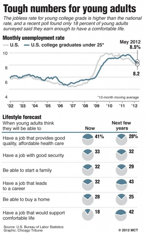 Few young U.S. adults earn enough for a comfortable life