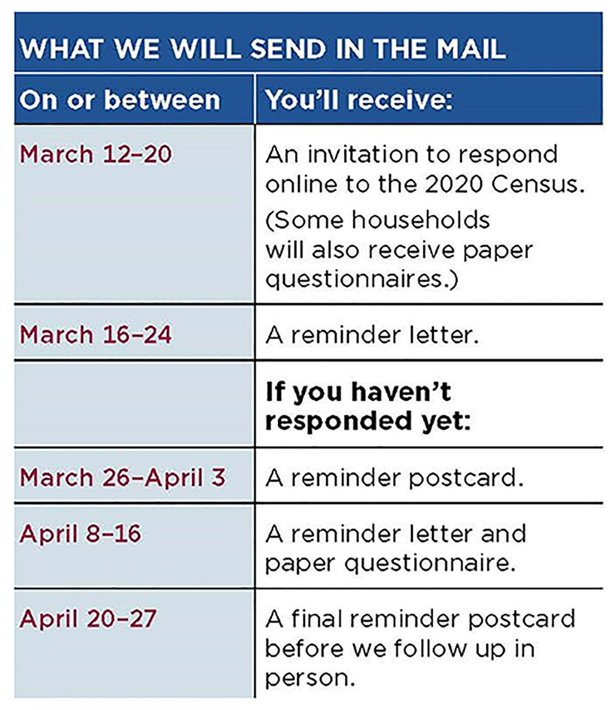 2020 Census mailing schedule