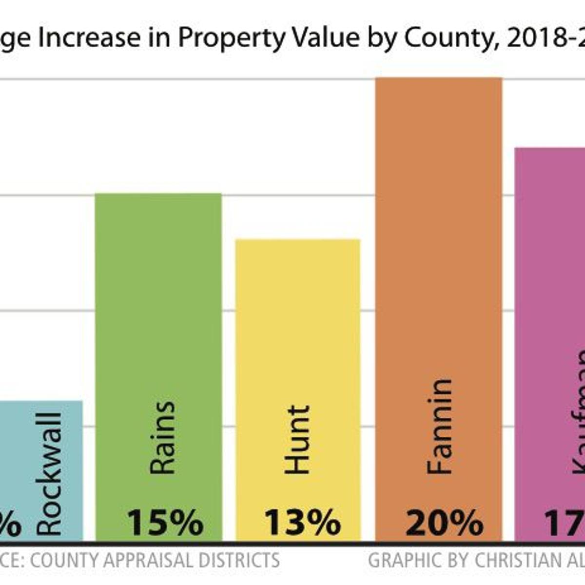 Property values up 13% this year