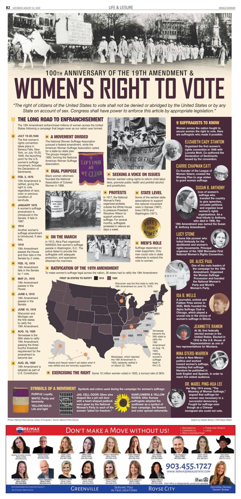 100th Anniversary Women Right to Vote